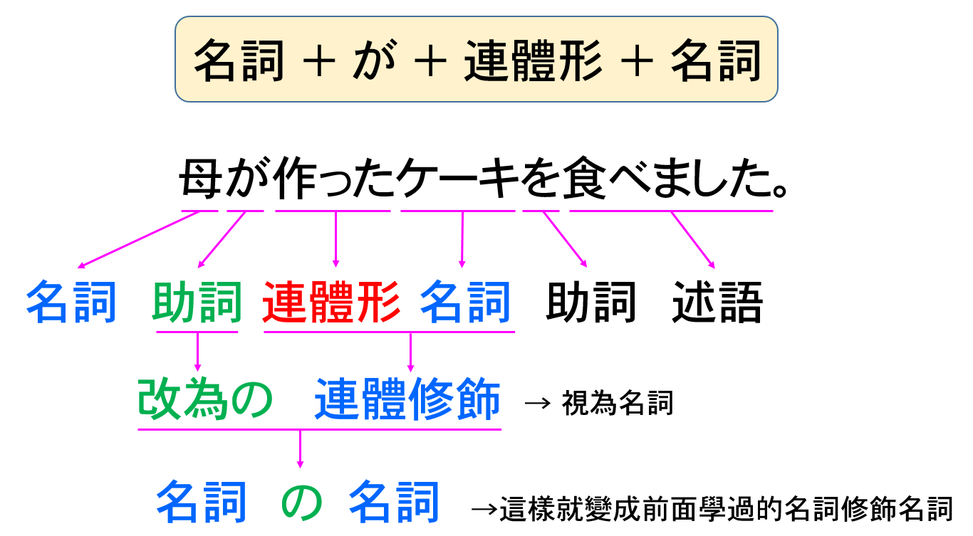 N5文法05 名詞 主詞轉換 の代替が的用法 時雨の町 日文學習園地